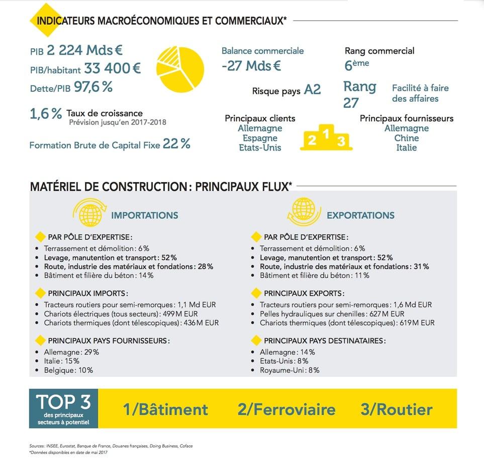 Web2vi présente les résultats de l'étude Intermat Business France construction infrastructures