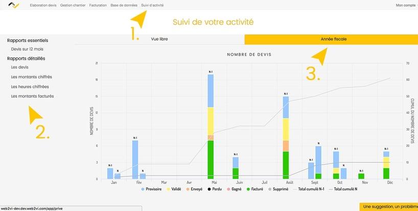 Nouveautés Web2vi Octobre 2017 graphique analyse chiffres entreprise
