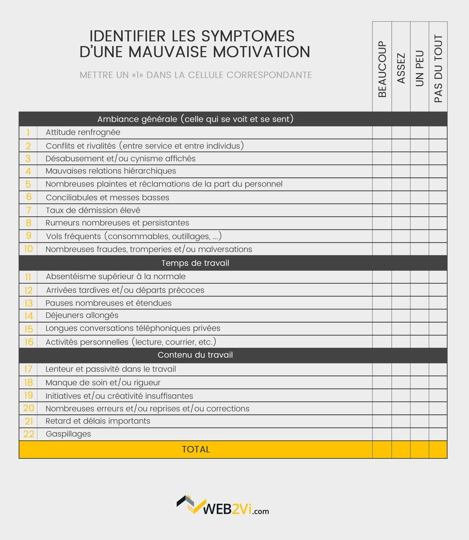 Grille diagnostic de motivation pour les salariés du bâtiment Web2vi
