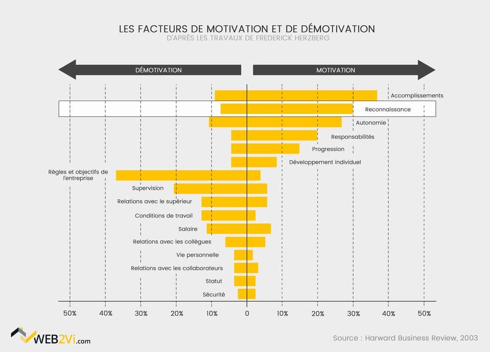 facteurs de motivation et de démotivation chez les salariés du bâtiment salaire reconnaissace Web2vi