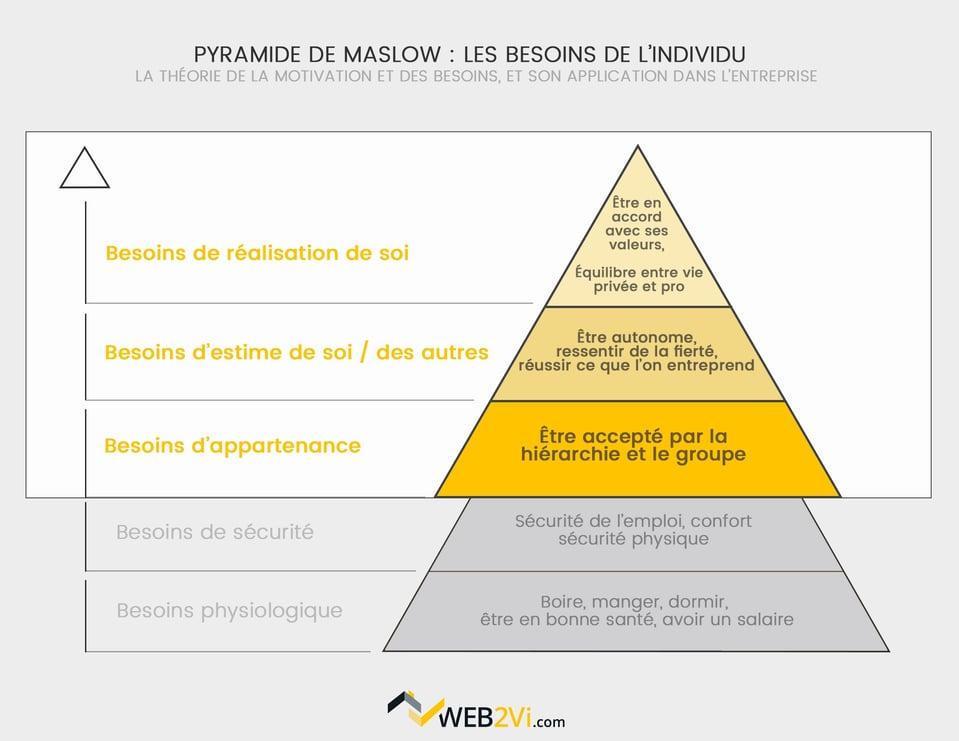 Pyramide de Maslow dans le bâtiment, la reconnaissance Web2vi logiciel de gestion
