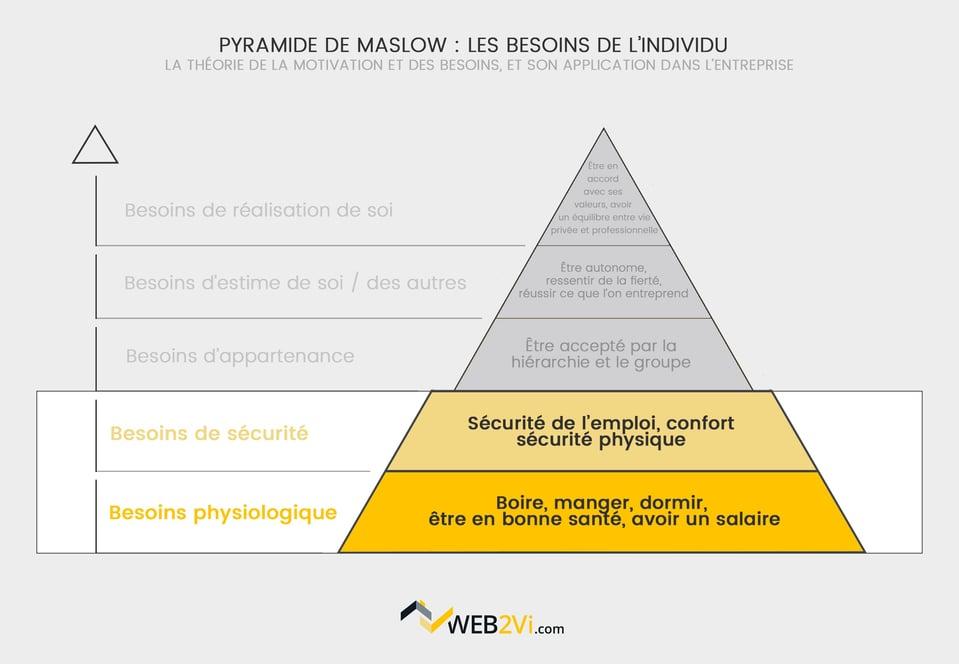 Pyramide de Maslow dans le bâtiment, besoins physiologiques Web2vi logiciel de gestion