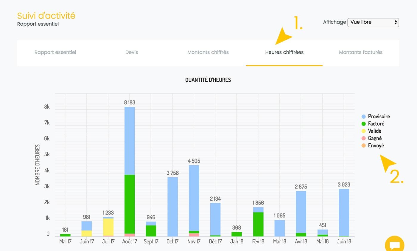 Web2vi guide d'utilisation FAQ rapports suivi d'activité bâtiment